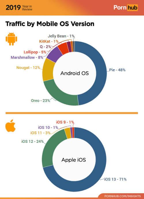 Статистика распределения версий Android