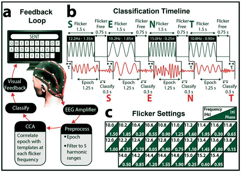 Управление компьютером силой мысли Brain-to-brain