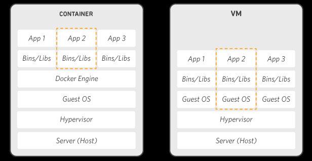 Безопасность Docker. Сравнение Docker и VM