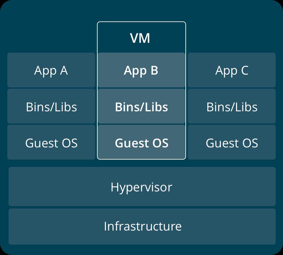 Упаковка приложения ASP.NET Core с помощью Docker