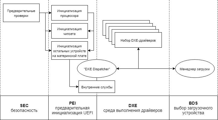 Схема функционирования прошивки UEFI во время инициализации платформы