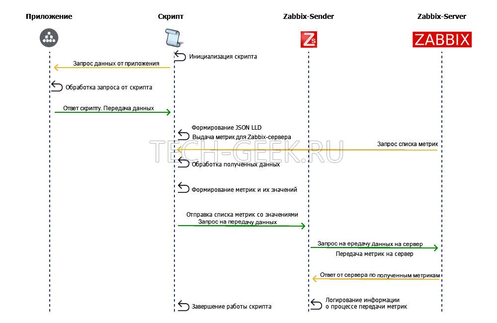 Схема взаимодействия компонентов Zabbix LLD