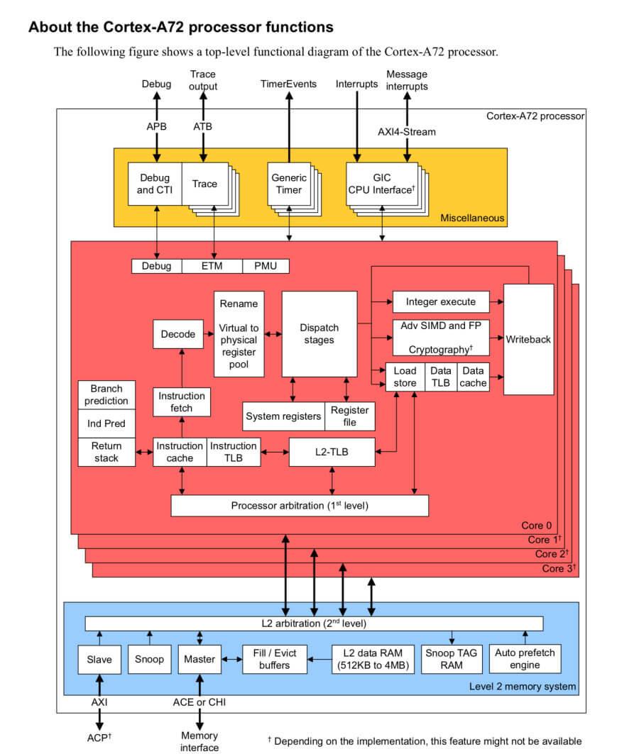 Raspberry Pi 4 обзор