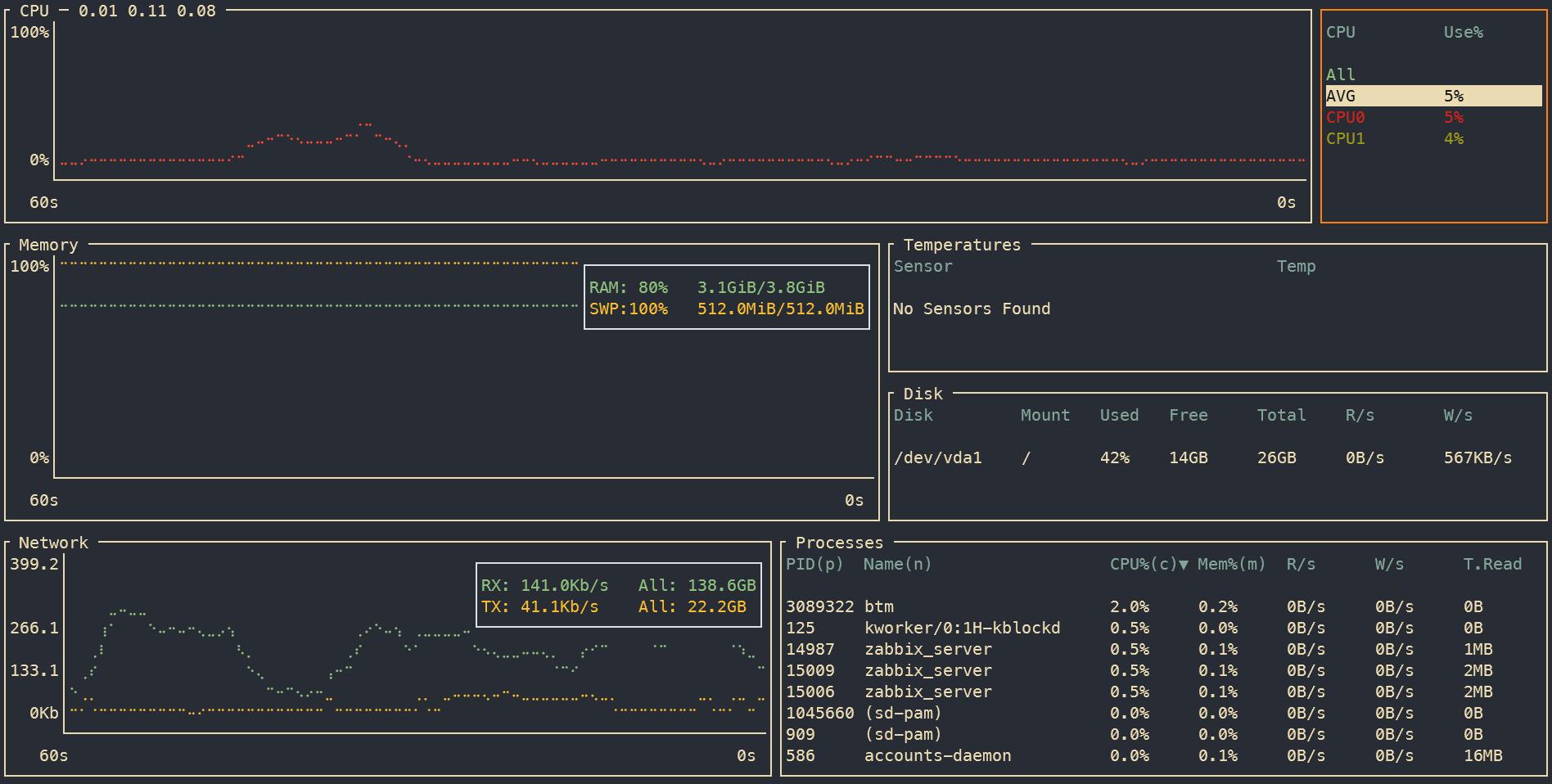 Нужные инструменты консоли Linux. btop++