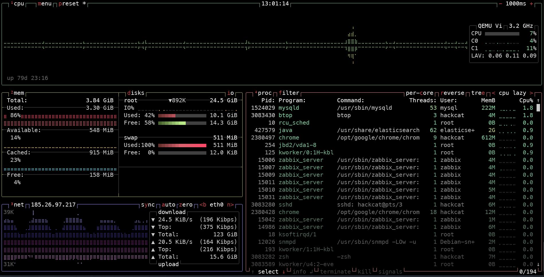 Полезные инструменты консоли Linux. btop++