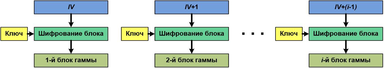 Выработка гаммы шифра
