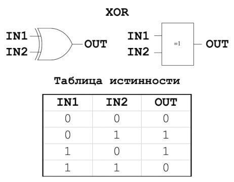 основы схемотехники xor