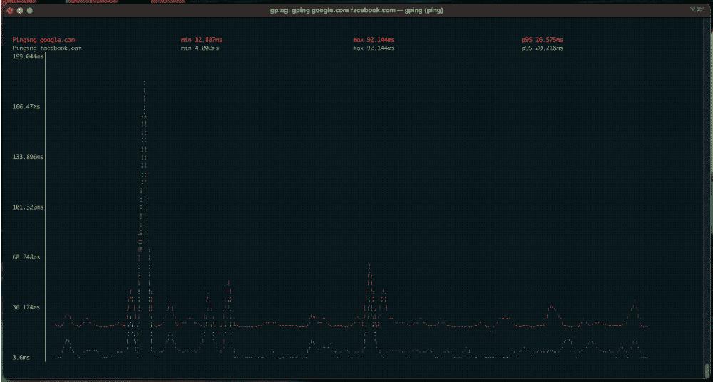 Утилиты для работы с сетью в консоли Linux. Gping