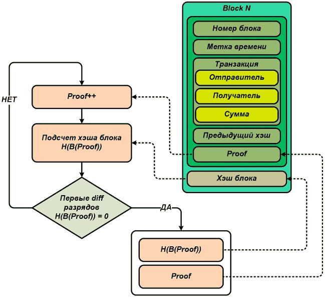создание блокчейна stribog