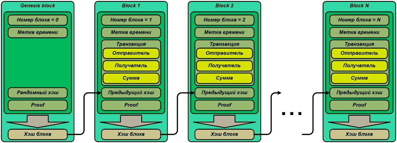 Создание блокчейн проекта