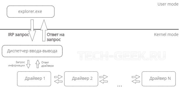 создание операционной системы