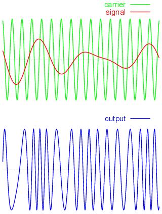 Суть частотной модуляции