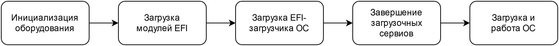 Процесс загрузки платформы с UEFI