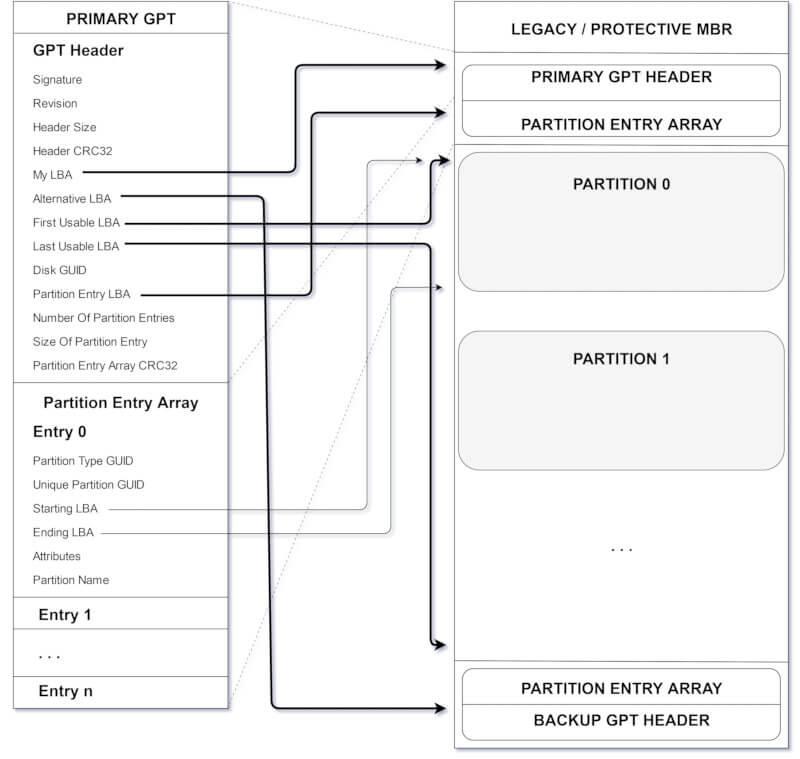 Схематичное представление основных структур GPT