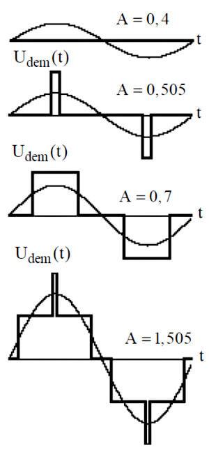 Сложности с теоремой Котельникова