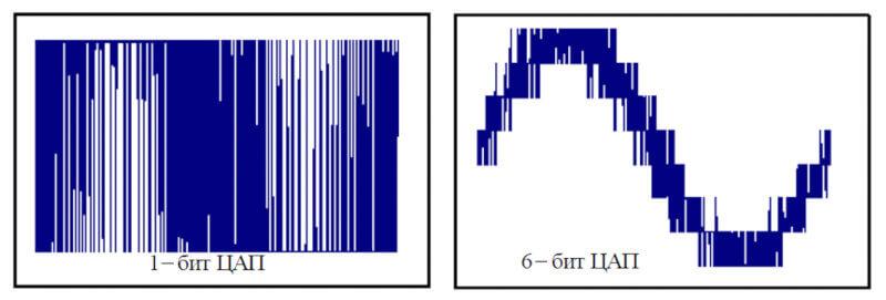 Как устроено цифровое кодирование звука