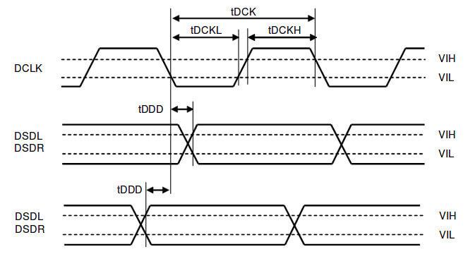 Коммутация DSD и передача данных