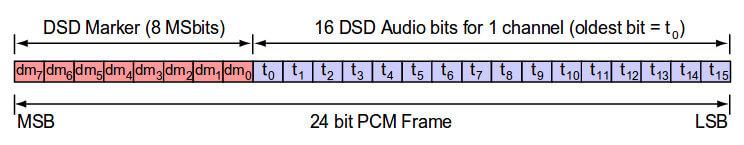 DoP — DSD over PCM