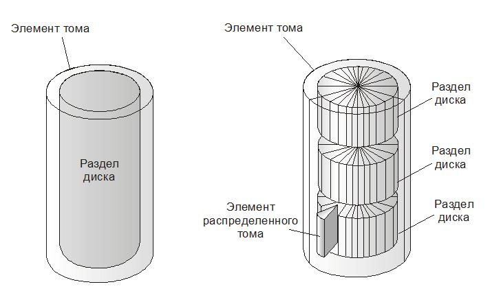 Устройство NTFS. Обычный (а) и распределенный (б) тома