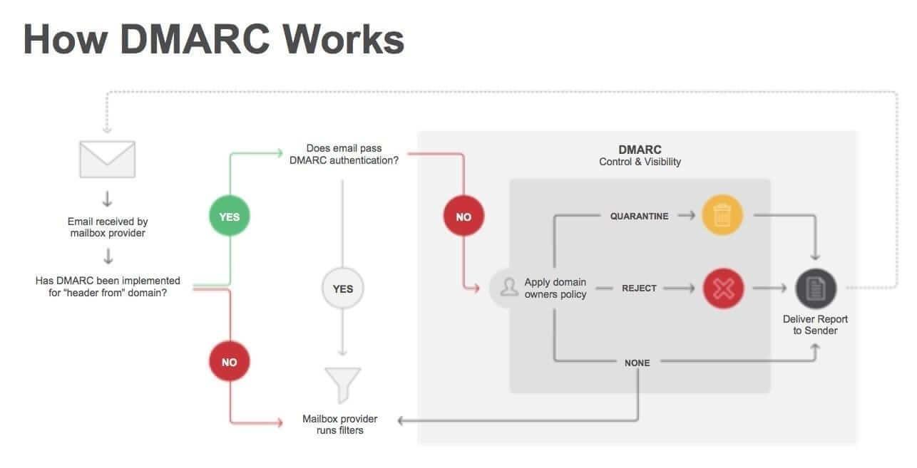 Принцип работы DMARC