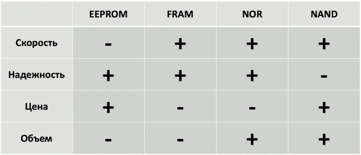 Сводная таблица NOR NAND FRAM EEPROM