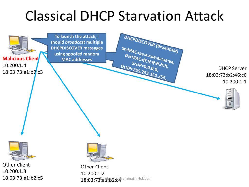 Иллюстрация атаки DHCP starvation