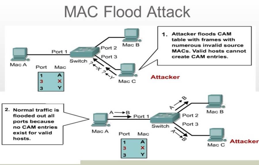 Иллюстрация сетевой атаки СAM table overflow