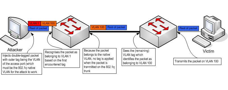 Иллюстрация сетевой атаки VLAN hopping