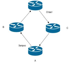 Сетевые утилиты командной строки ping, traceroute и whois