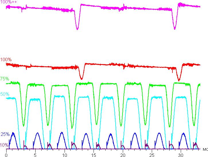 Даже при яркости в 75% от максимума наблюдается значимая модуляция дисплея