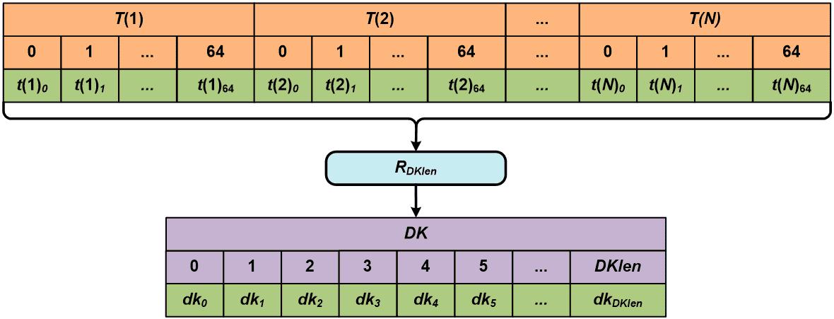 алгоритмы хеширования паролей