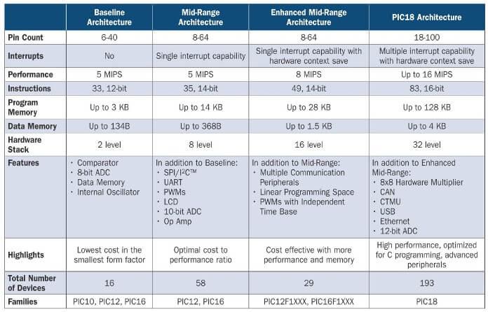 Выбор микроконтроллера. Таблица