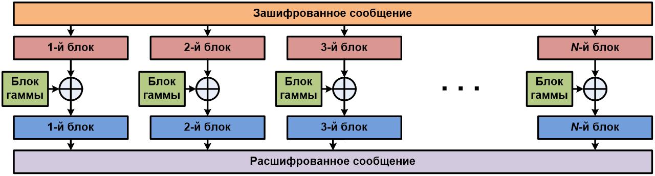 Принцип реализации режима гаммирования при расшифровывании сообщения