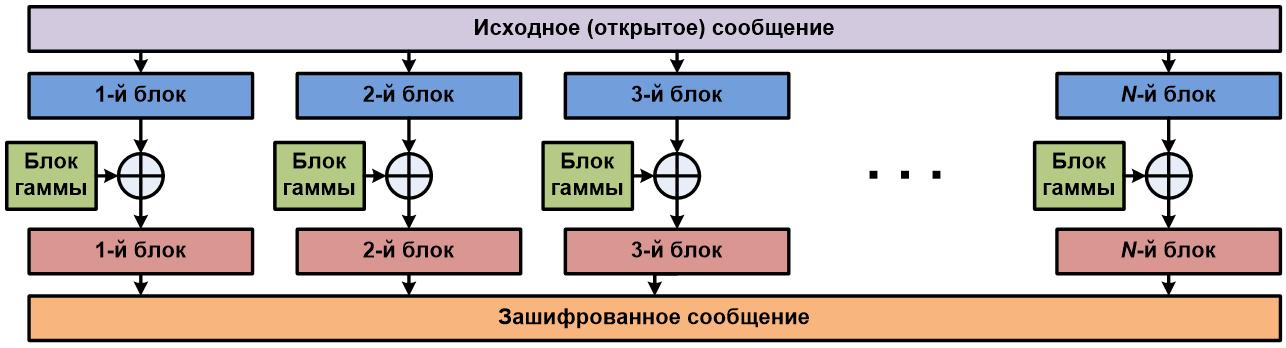 Принцип реализации режима гаммирования при зашифровывании сообщения