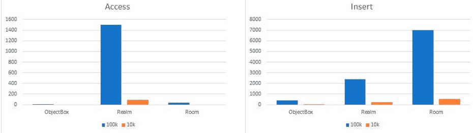 Сравнение Realm, ObectBox и Room