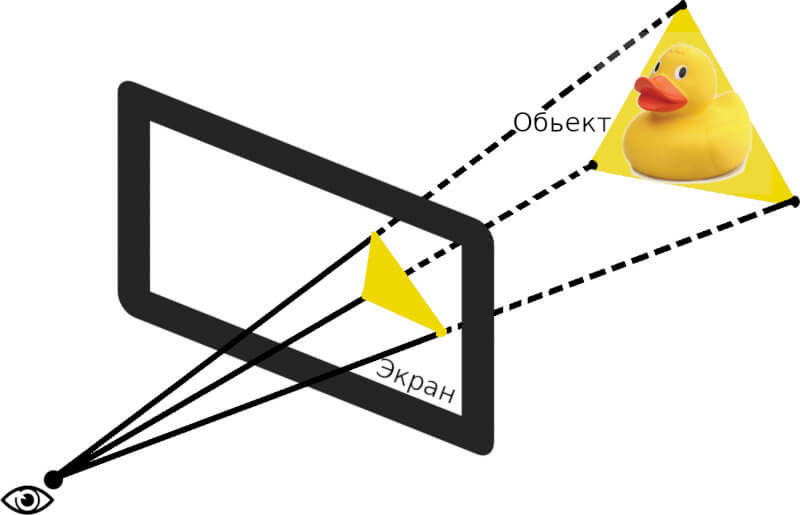 Разтеризация. Схематическое отображение предмета на экран