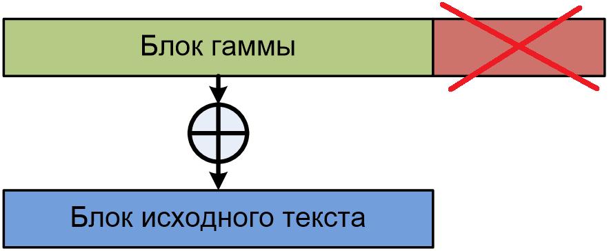 Усечение блока гаммы при несовпадении размеров блока исходного сообщения и блока гаммы